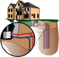 Residential Geothermal Heating And Cooling – How Geothermal Can Heat And Cool Your Home